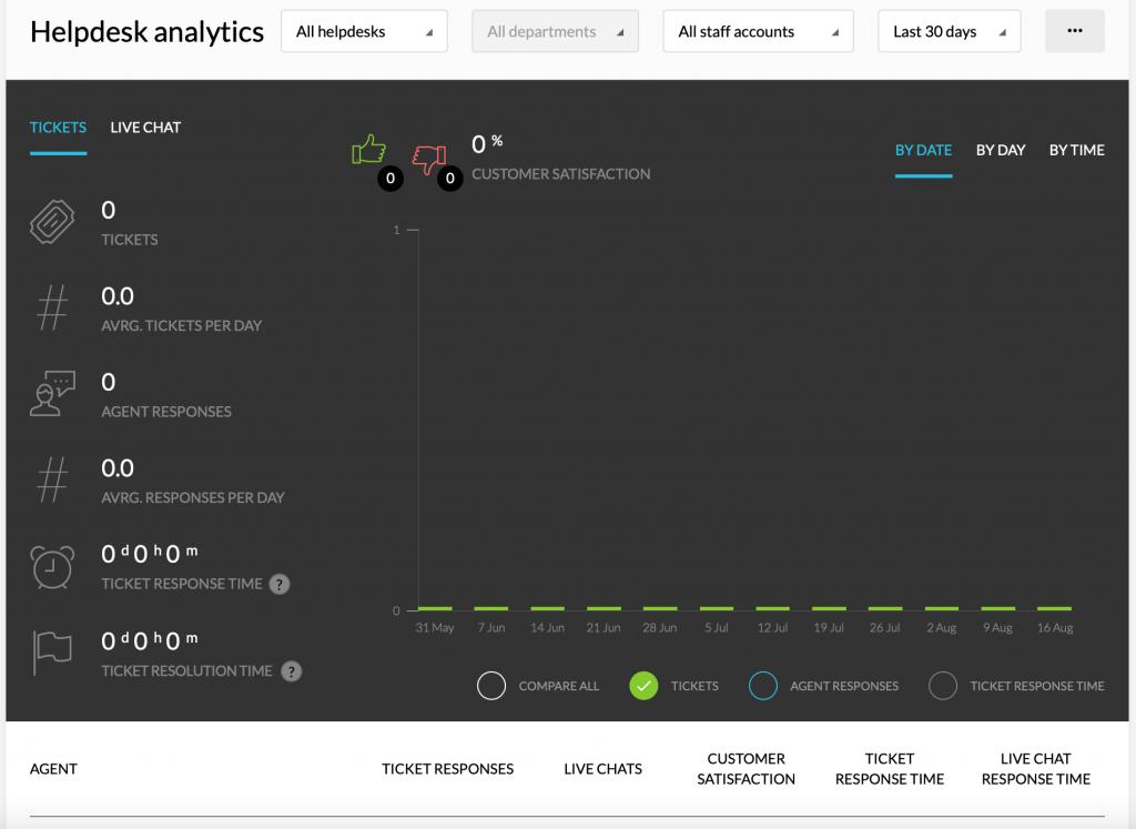 Kartra Helpdesk analytics