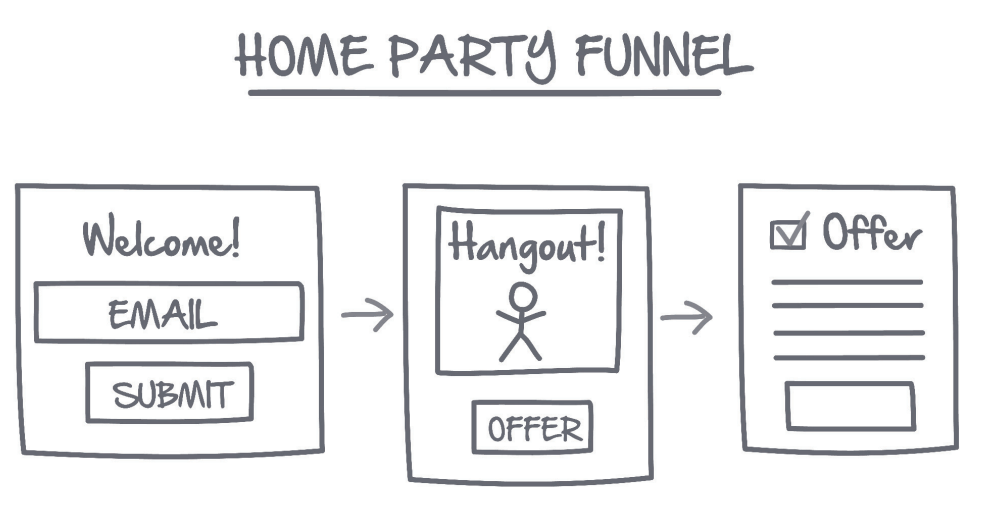 Network marketing secrets review home party funnel