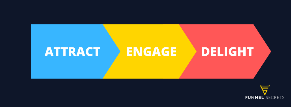 attract engage delight
